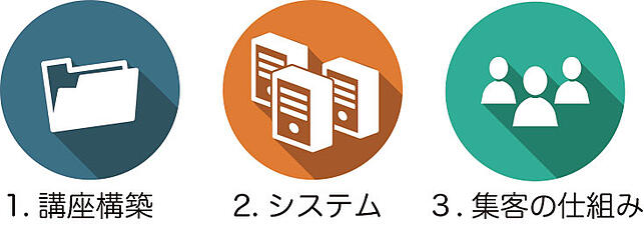 3systemu
